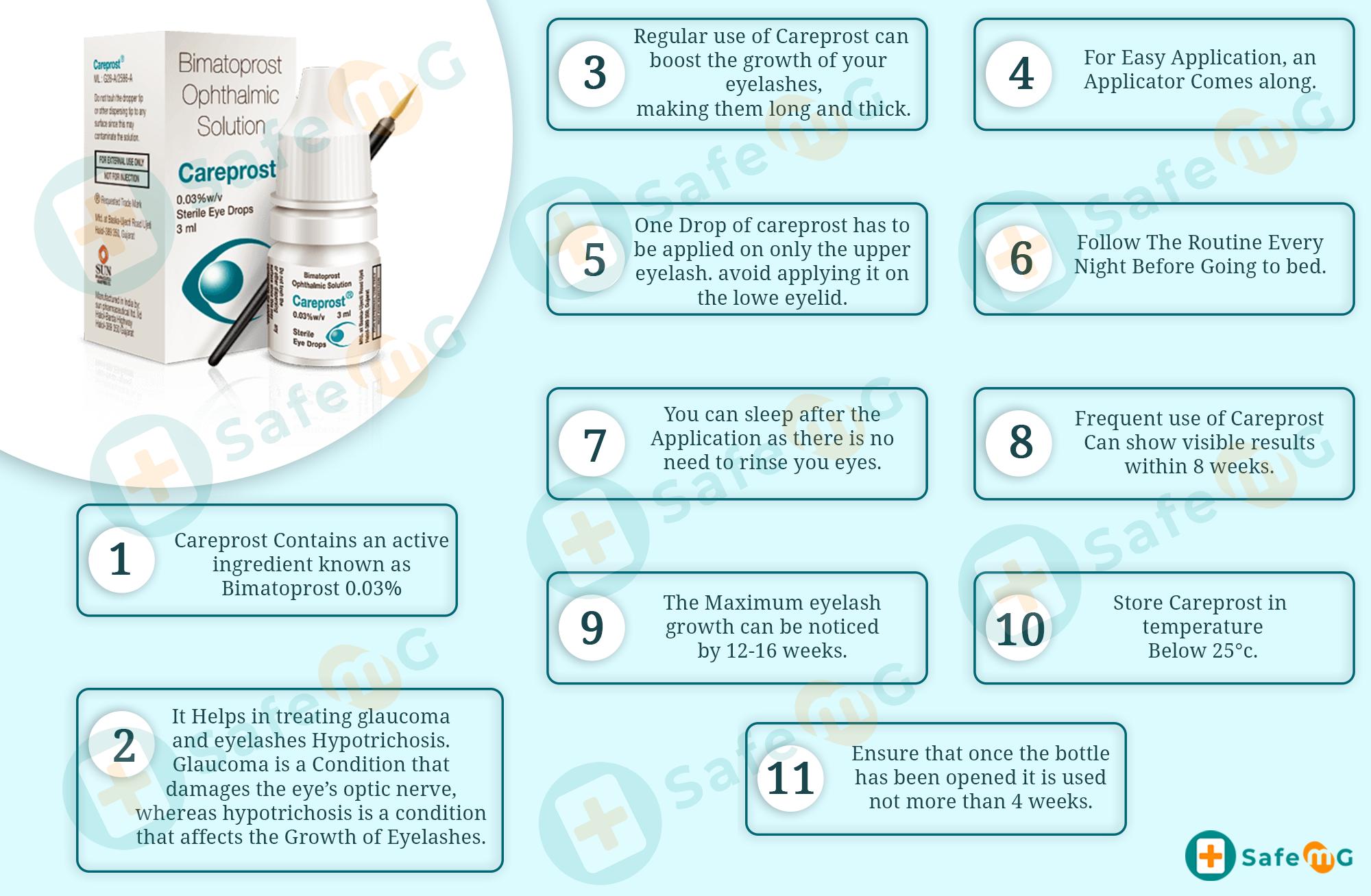 Careprost Eye Drops Infographics